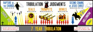 Typical Pre-tribulation Rapture Timeline